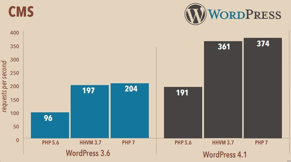 PHP7 Speedtest mit WordPress